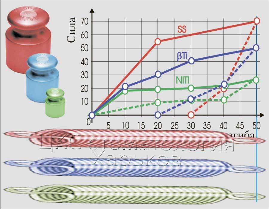 Диаграмма напряженно-деформированного состояние разных материалов